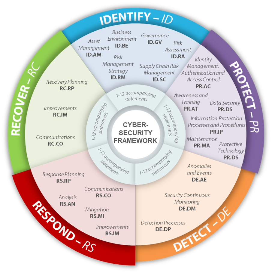 NIST-Framework-Visual-with-Functions-and-Categories